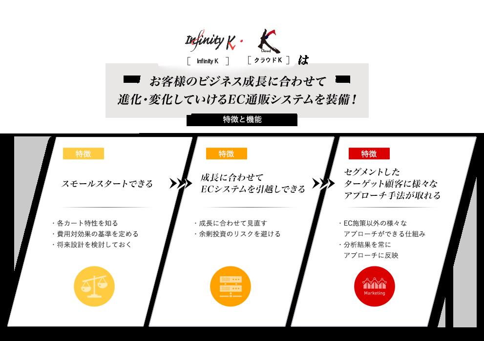 InfinityK、クラウドKはお客様のビジネス成長に合わせて進化・変化していけるEC通販システムを装備!